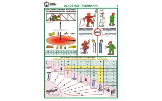"""Плакат """"Организация рабочего места газосварщика"""""""