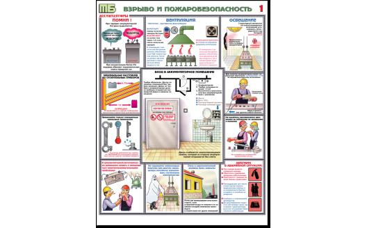 """Плакат """"Аккумуляторные помещения"""""""